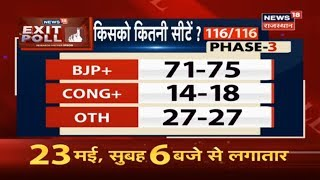 Phase 3 & 4 Lok Sabha Election 2019 Exit Poll Results
