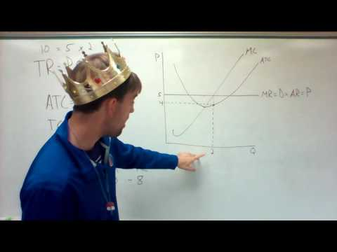 AP Perfect Competition: Calculating Profit