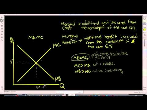 Marginal Cost and Benefit