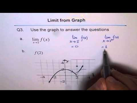 Limit From Graph Piecewise Function Q3