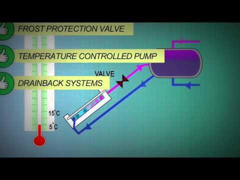 Trade Secrets Solar Hot Water System