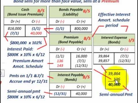 Bond Amortization (Bond Issued At Premium, Deterimne Effective Yield & Present Value, Issue Price)
