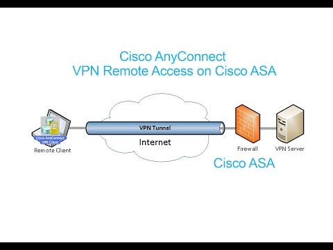 Cisco AnyConnect : VPN Remote Access on Cisco ASA (Full Video)