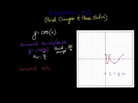 Graphing Cosine Functions #2 Phase Shifts and Period Changes