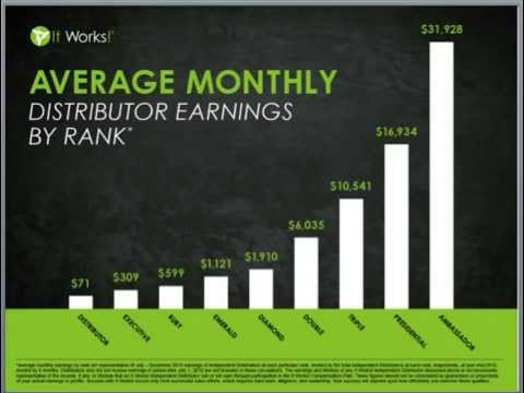 Earn Money with It Works and this Crazy Wrap Thing!