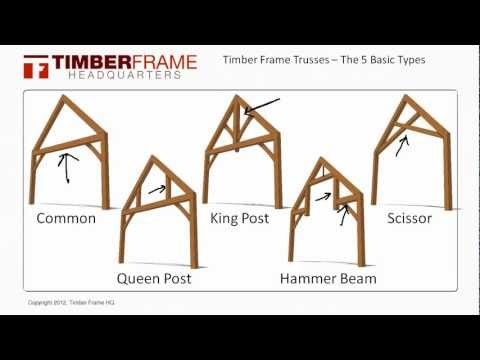 Timber Frame Trusses - The 5 Basic Truss Types
