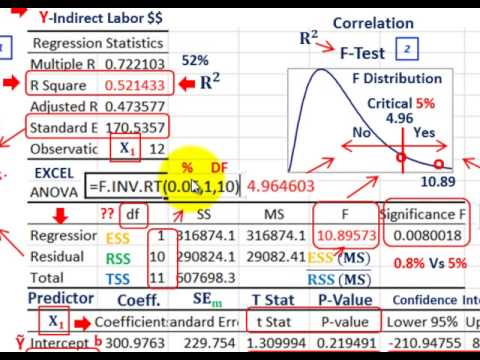 Regression Analysis (Evaluate Predicted Linear Equation, R-Squared, F-Test, T-Test, P-Values, Etc.)