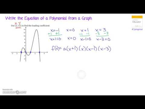 Write the Equation of a Polynomial from a Graph