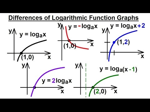 PreCalculus - Logarithmic Function (4 of 23) More Graphs of Logarithmic Functions