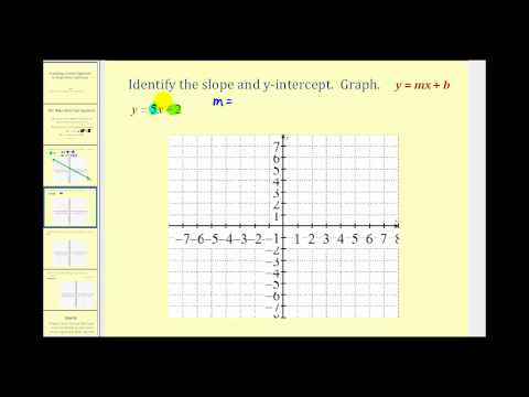 Graphing a Line in Slope-Intercept Form