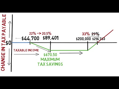 Proposed Canadian Federal Income Tax Bracket Changes