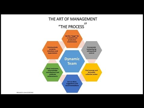 10 Elements for building effective teams