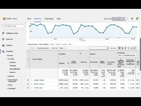 Understand Your Website Traffic with URL Tagging and Google Analytics Reports