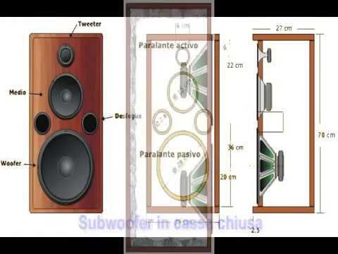 Tutorial su come costruire casse acustiche