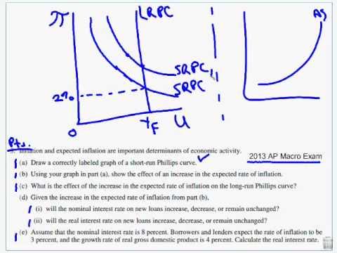 Phillips Curve FRQ