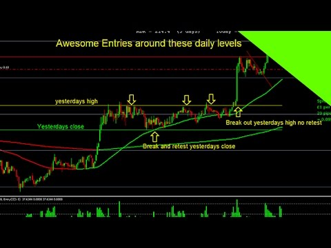 Zero Loss Forex Trading - Here's a Sure Fire Way to Win Every Trade
