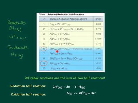 Writing Oxidation-Reduction Reactions