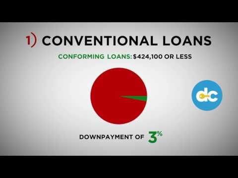Loan Limits 2017