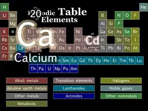 Periodic table song lyrics video periodic table tom lehrer periodic table song urtaz Choice Image