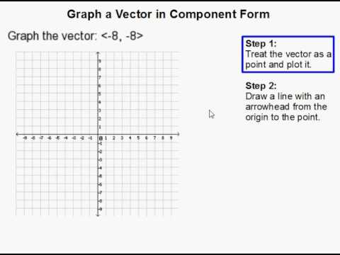 How to Graph a Vector in Component Form