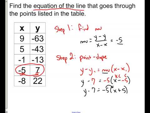 lesson - equation from table data