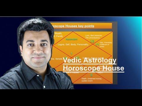 Chapter 3: Vedic Astrology - Horoscope Houses