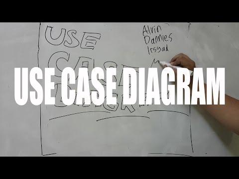 PENJELASAN USE CASE DIAGRAM oleh KELOMPOK MAMUD