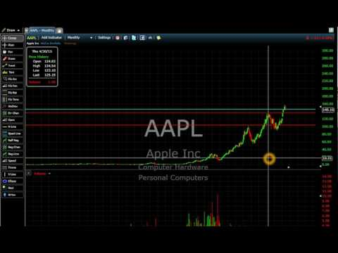 Apple Stock Chart History