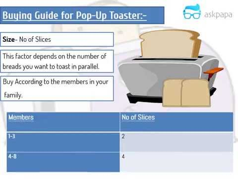 Buying Guide Toaster / Pup Up Toaster - Shortest Video