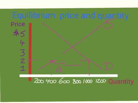 equilibrium price and quantity