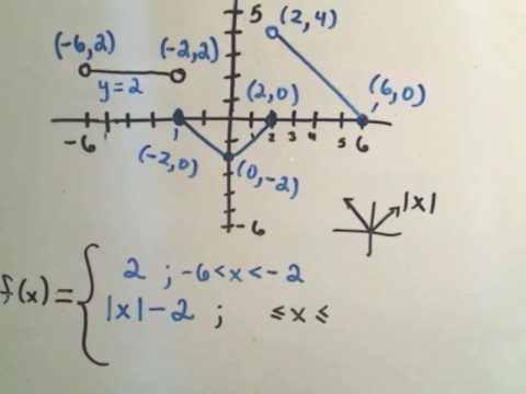 Find the Formula for a Piecewise Function from Graph