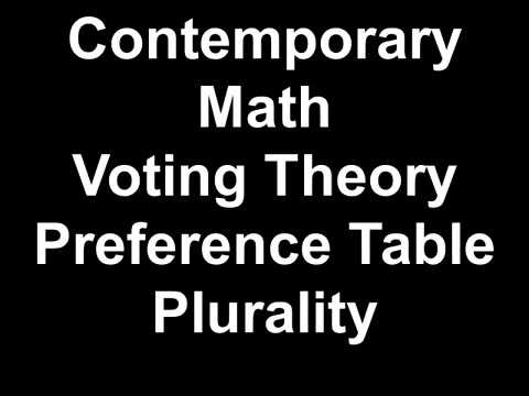 Contemporary Math Voting Theory Preference Table Plurality