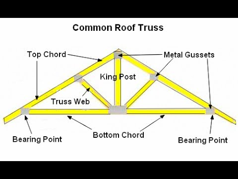 Basic & Easy How to draw a roof truss section detail in AutoCAD Tutorial