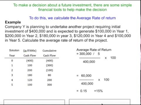 Average Rate of Return (ARR) Calculation