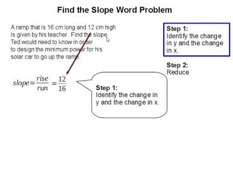 How to Find the slope word problem
