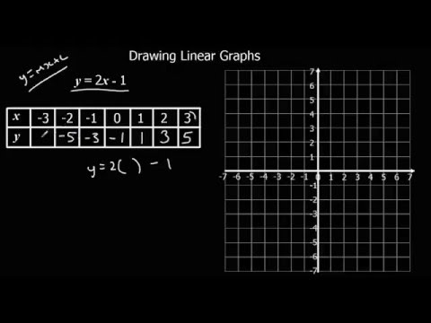 Drawing Linear Graphs