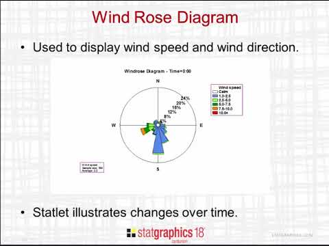 Dynamic Wind Rose Diagram