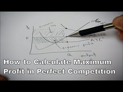 Perfect Competition and Profit Maximization