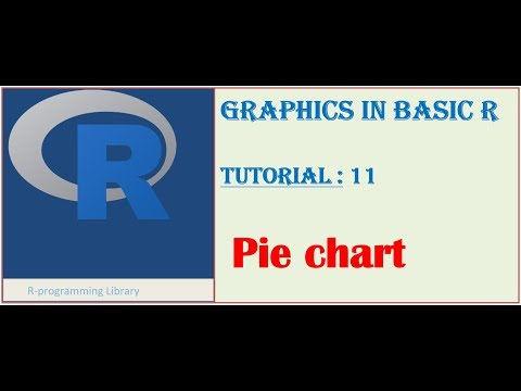 Graphics in Basic R || Tutorial - 11: Pie chart