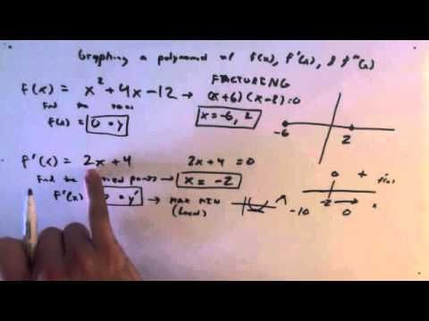 Graphing polynomials and finding local max or min