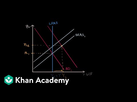 Long run self adjustment | APⓇ Macroeconomics | Khan Academy