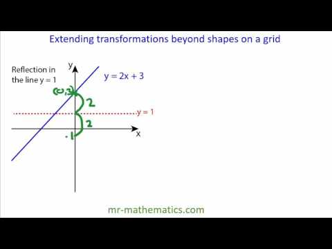 Reflecting straight line graphs in the form y = mx + c