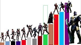 Avengers Endgame POWER LEVELS All Characters