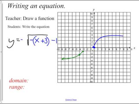 Writing an equation for a transformed parent function