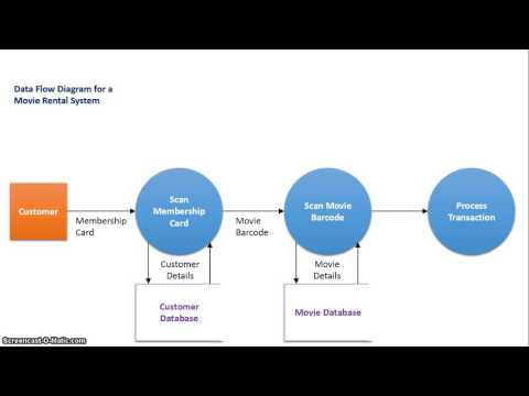 The Difference Between Context and Data Flow Diagrams