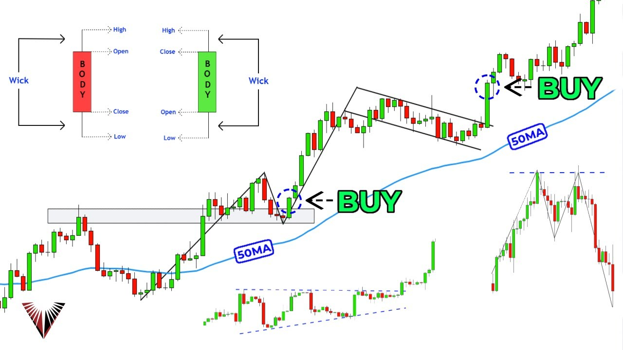 The Only Technical Analysis Video You Will Ever Need... (Full Course: Beginner To Advanced)