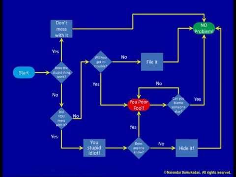 [4.a] Process Flowchart