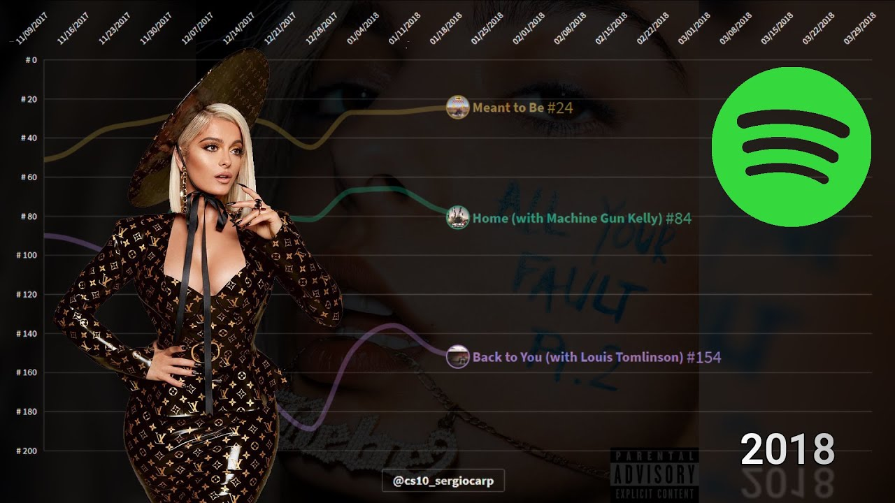 Bebe Rexha   Spotify Chart History   Global 200