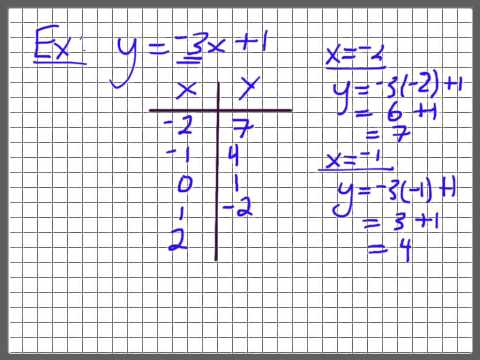 Creating a Table of Values from a Linear Equation