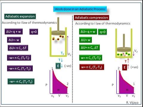 Thermodynamics-Work done in an Adiabatic Process